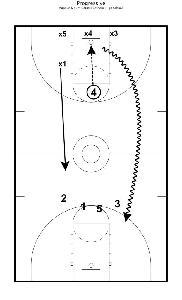 practice plan 13