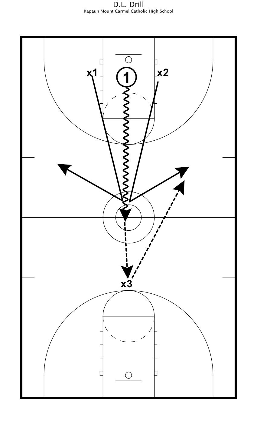 Coaching  U0026 Practice Plan Spotlight  Championship Coach