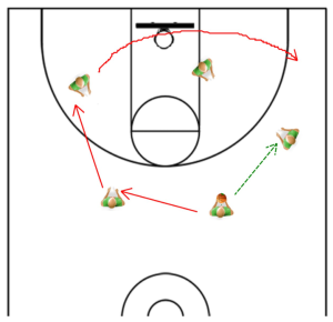 basketball offense triangle