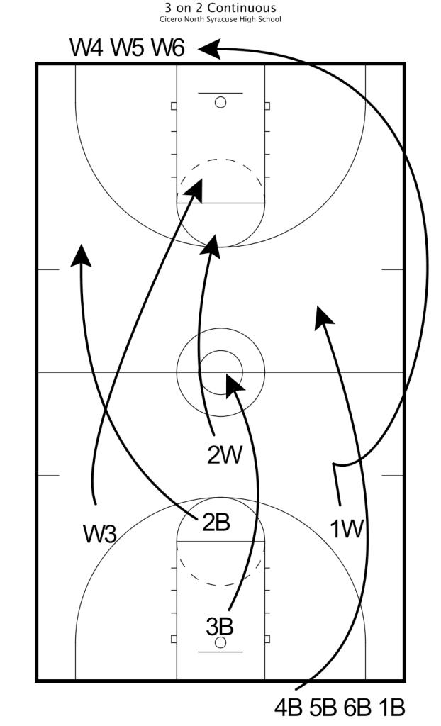 smith practice plan 2