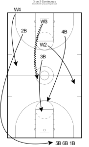 smith practice plan 3
