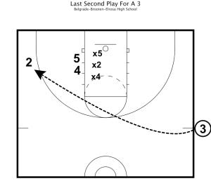 belgrade practice plan 3