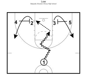 belgrade practice plan 4
