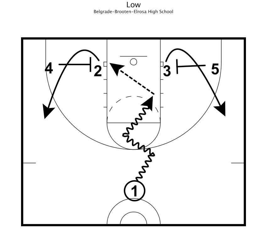 coaching  u0026 practice plan spotlight  champ  coach dave