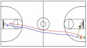 wolf drill dribbling drill diagram