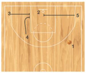 diagram 3 inbound play