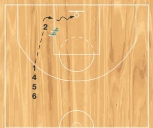post fundamentals post footwork drill
