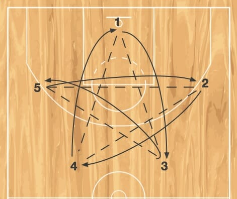 star passing drill basketball ballhandling
