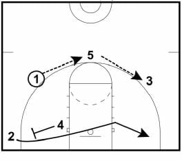 sandhills-quickhitter basketball plays