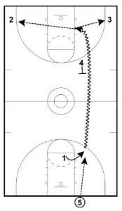 fast break offense