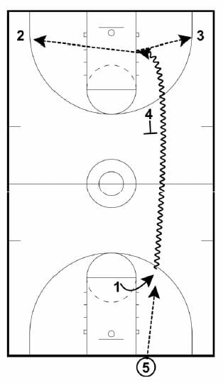 fast break offense