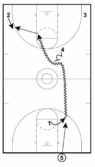 transition basketball plays