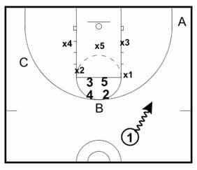 zone offense