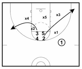 boxzone2 basketball plays proven plays for man to man offense zone