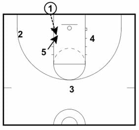 basketball inbounds play