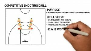 competitive shooting drill