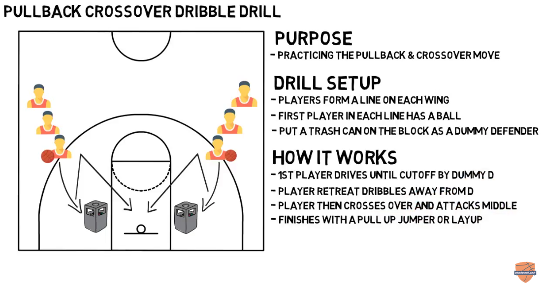pullback basketball plays proven plays for man to man offense zone