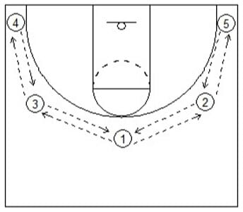 5 Man Swing Basketball Drill