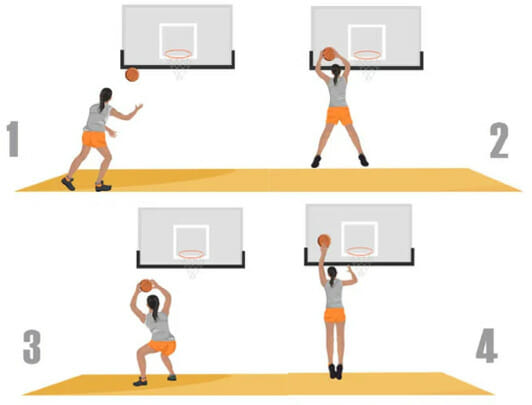 basketball drills - recycling drill