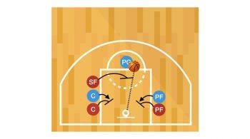 Free Throw Stations Basketball Shooting Drill